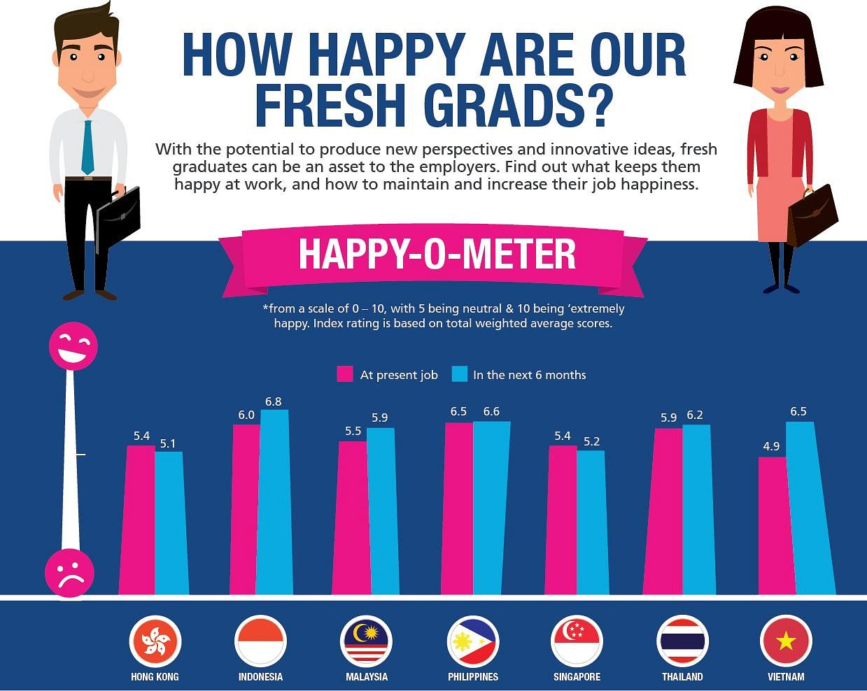 Infographic] Vietnam's Recent Grads Least Satisfied in Their Current